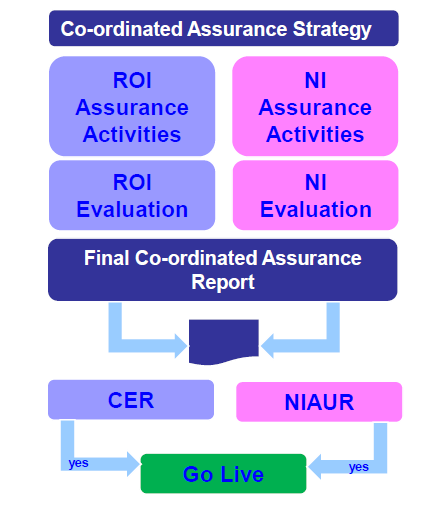 co-ordinated-assurance-strategy